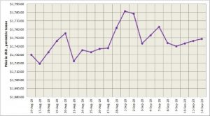 LME aluminium price climbed up by US$2.5/t to stand at US$1749/t; SHFE increased to US$2146/t