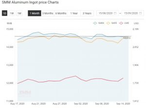 Aluminium ingot price hikes by RMB 30/t