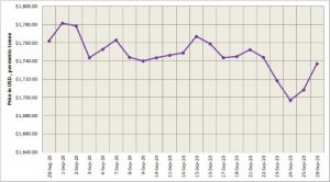 LME aluminium price grew significantly by $28.5/t to $1737/t; SHFE price extended hike to $2113/t
