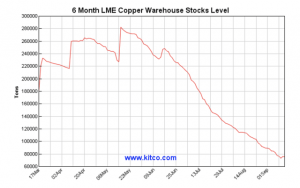 6 Months Of Gains In Copper Could Continue