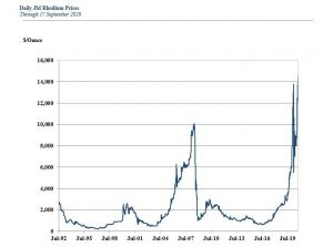 Rhodium's Meteoric Rise