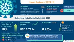 Global Rare Earth Metal Market 2020-2024