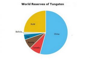 Tungsten Market by : Complete Analysis of Key Players, Growth Rate, Opportunities, Challenges by 2022