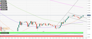 XAG/USD eyes 200-HMA after bull flag breakout on 1H chart