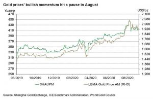 China's gold market in August: strategic gold allocation rose, wholesale gold demand improved