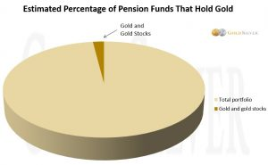 Pension Funds Join The Gold Party