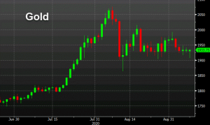 Gold erases losses in rebound from $1900