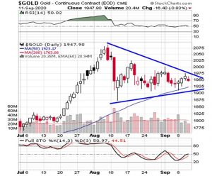 Gold's Triangle Formation