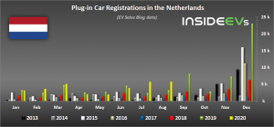 Netherlands: Plug-In Electric Car Sales Up By 75% In August 2020