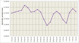 LME aluminium declines marginally by 0.54% to stand at US$ 1745.5 per tonne