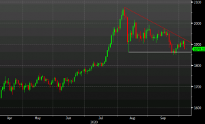 Gold now faces another test of the key $1850 zone