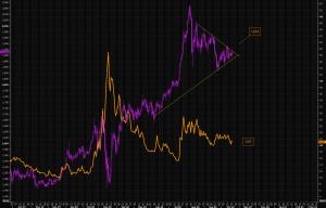 Gold volatility zzzz, but…