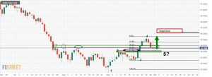 XAU/USD runs into supply at a 50% mean reversion confluence