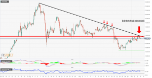 XAU/USD trades 0.44% lower on Tuesday as the price hits a strong technical level