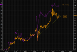 Gold – waiting to break out?