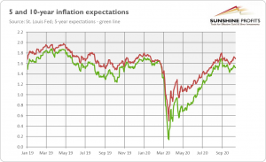 Gold Asks: Where Is Inflation?