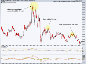 The Copper/Gold Ratio Could Change The Macro