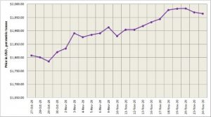 LME aluminium price fell for the second day in a row