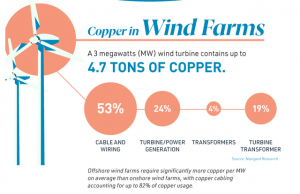 Investing In Copper For The Long Term (When To Buy Copper Miners)
