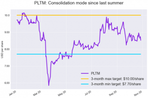 PLTM: Trader Positioning Dynamics Confirm Our Cautious Stance