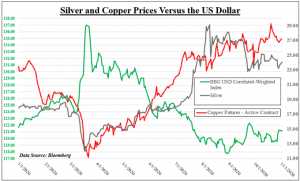 Silver, Copper Brace for US Election Results, Fate of Stimulus, Trade Wars