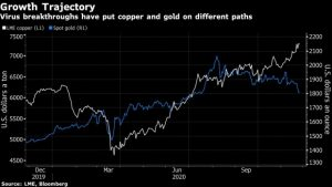 Copper Pauses Near 6-Year High as Investors Eye Path to Recovery