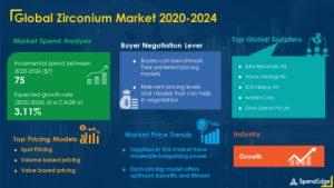 Zirconium Market Procurement Intelligence Report 2020-2024
