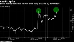 Silver Market Jitters Are on Display After Reddit Frenzy