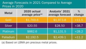 Precious metals prices will see double-digit gains in 2021; silver to steal the show – LBMA price forecast
