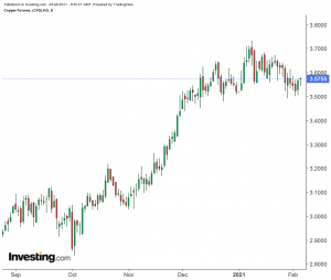Copper: New Highs Beckon After Late 2020 Dazzle