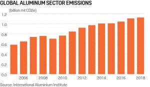 Industry push for greener aluminum production drives need for transparent price references