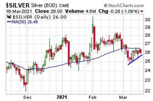 Silver Setting Up for a BIG Move Following Fed