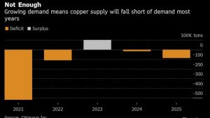 Green Revolution Gets More Expensive as Copper Price Surges