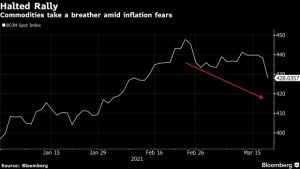 Nowhere to Hide From Inflation Fears as Commodities Join Rout