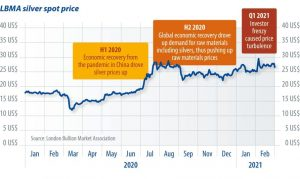Solar and silver price hikes