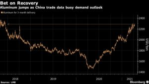 Aluminum Jumps to Highest Since 2018 on Strong China Trade Data