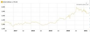 Mined Gold Supply Still Not Keeping Up With Demand